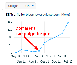 Graph of blogsnewsreviews.com traffic from SEM Rush