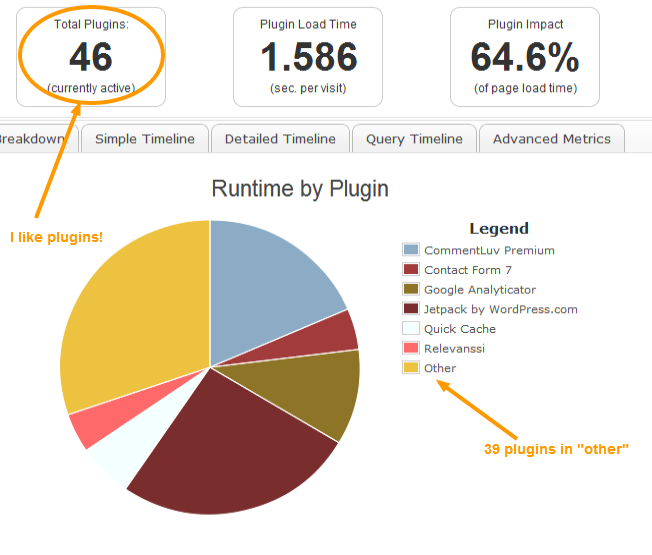 Free Plugin P3 Plugin Performance Profiler Pie Chart